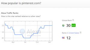 How Important Is Alexa Ranking.