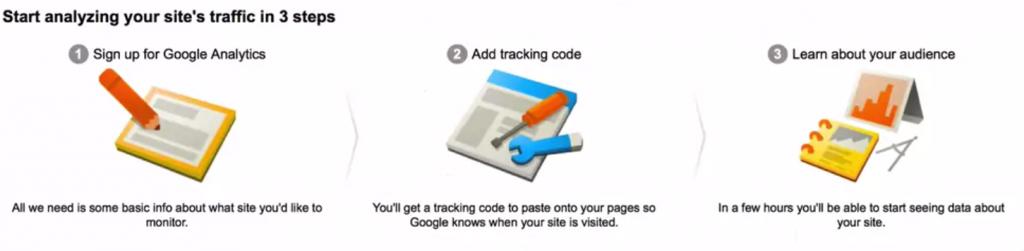 How to Install Google Analytics for WordPress