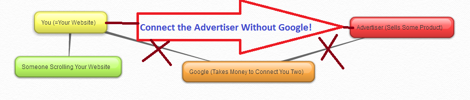 Is Google Adsense Any Good