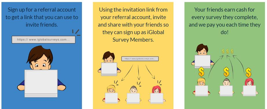 Iglobal Surveys Referral System
