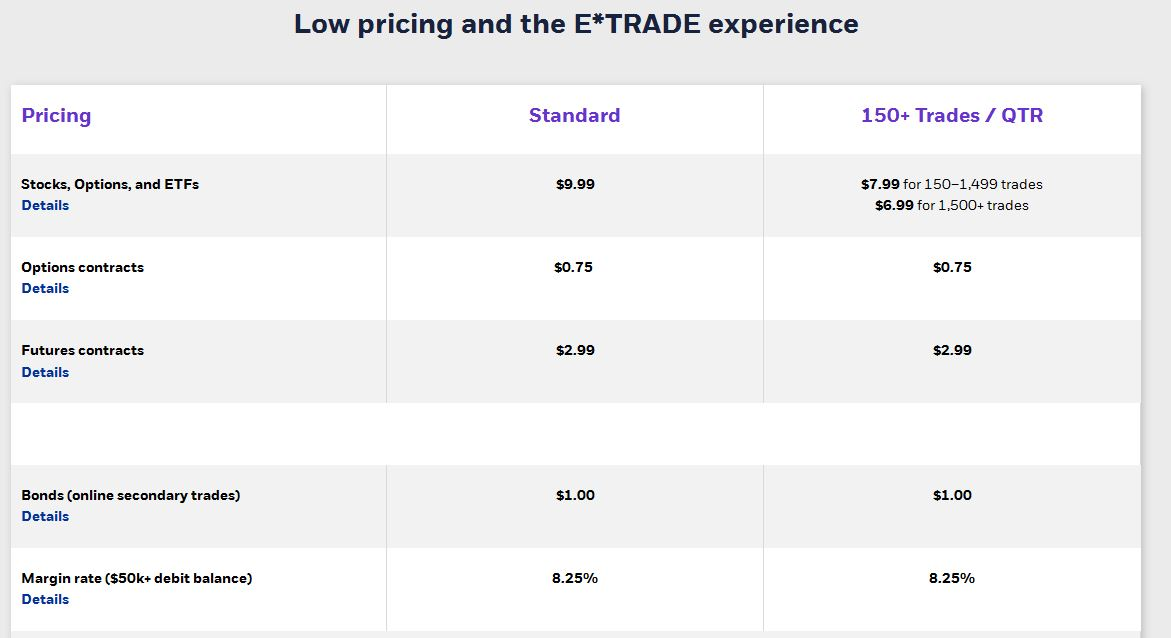 What is eTrade and how does it work