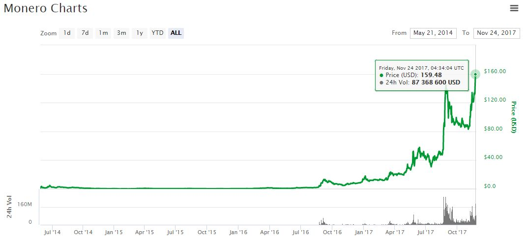 The value of Monero from 2014 until the end of November 2017.