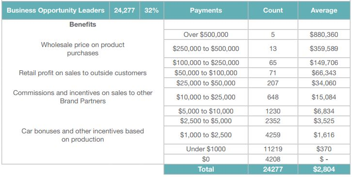 Nerium International Income Disclosure Statement