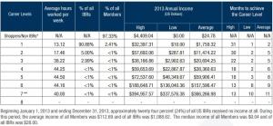 lyoness Income disclosure statement