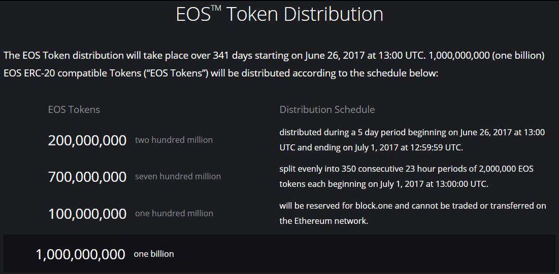is eos coin a scam or a good investment