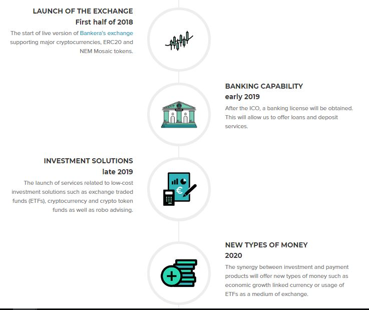 is bankera a good investment