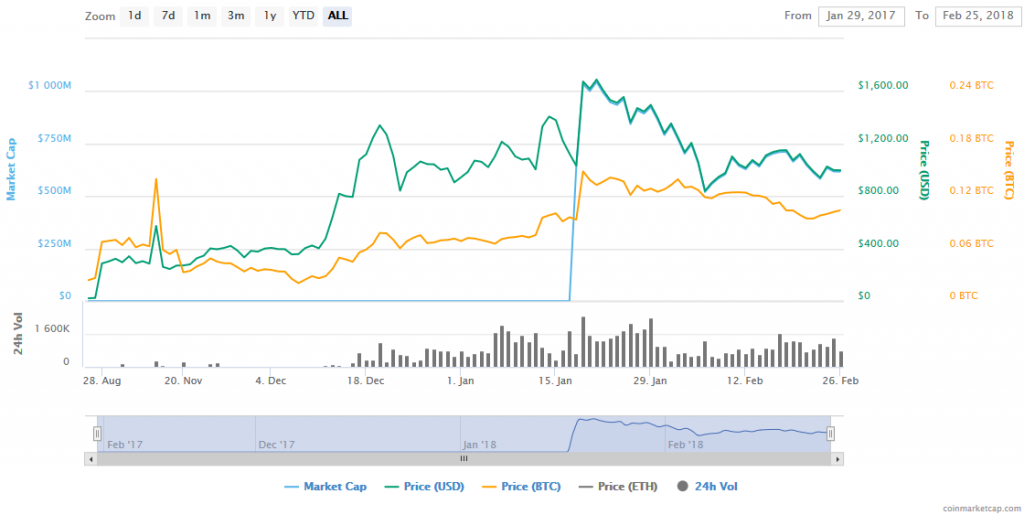 MKR coin price history