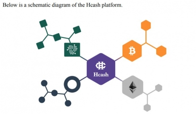 How does Hshare work