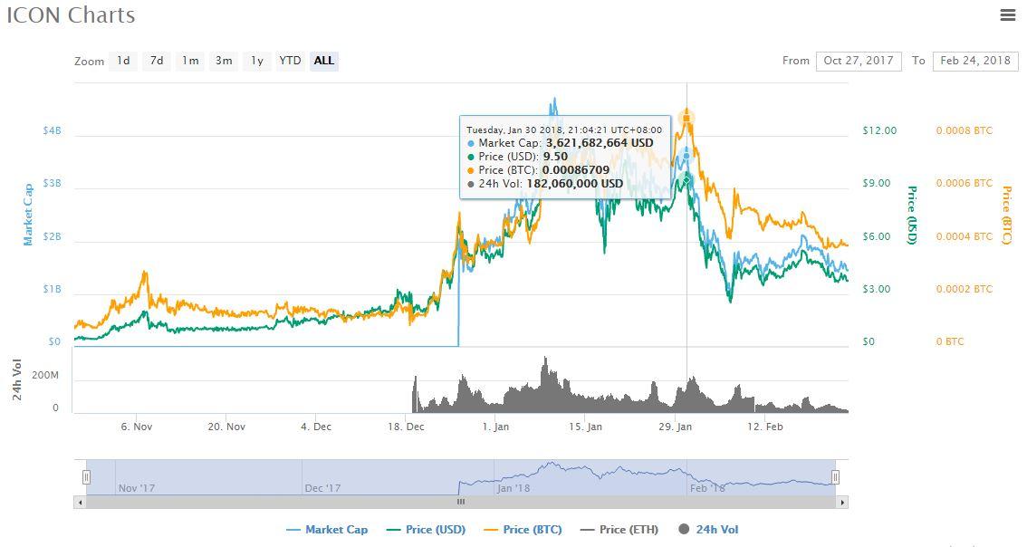icon price chart