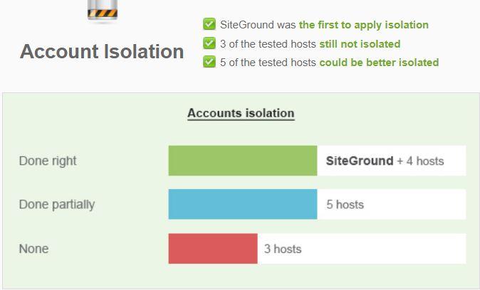 siteground security