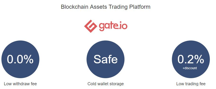 benefits of gate.io