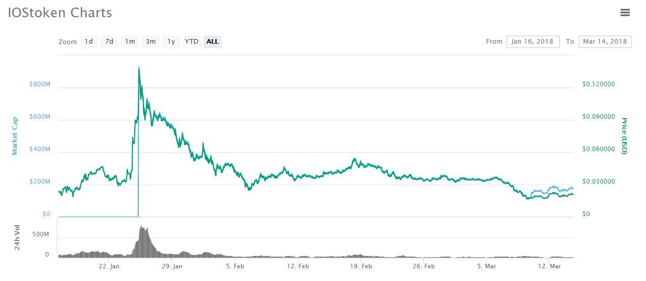 iostoken price chart