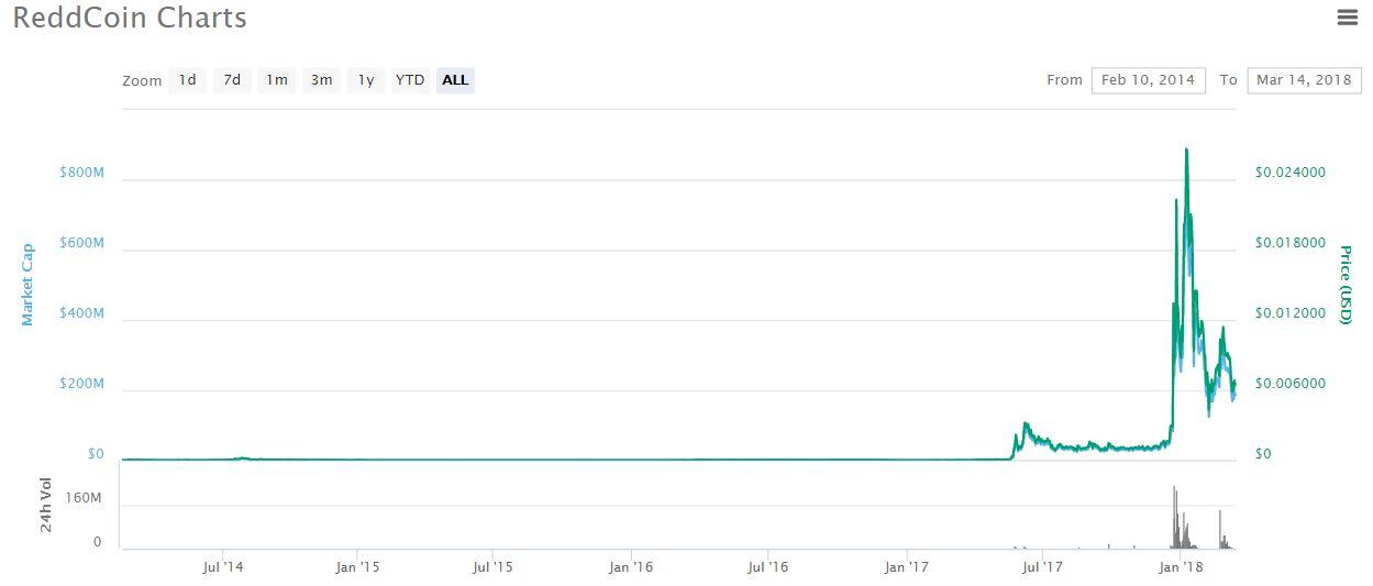 Reddcoin price chart
