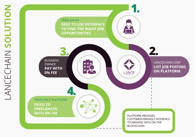 lancechain freelance platform