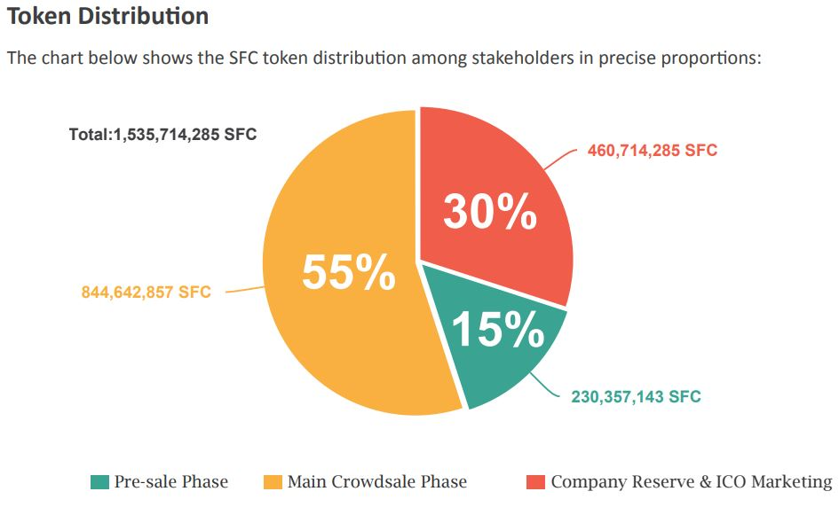 safecrypt token Distribution