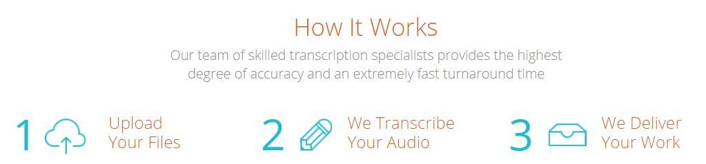 transcription.com process