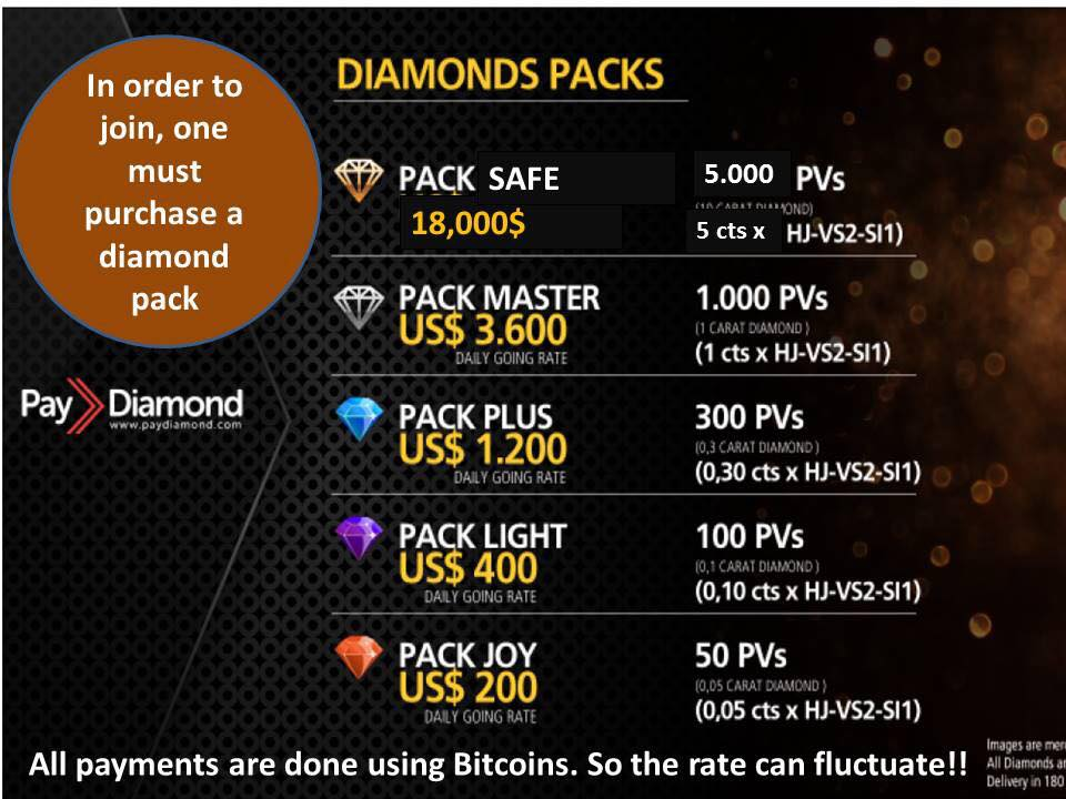 Is Pay Diamond A Scam?