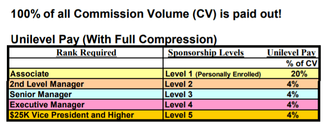 CTFO Reviews Compensation Plan Unilevel Pay with Full compression