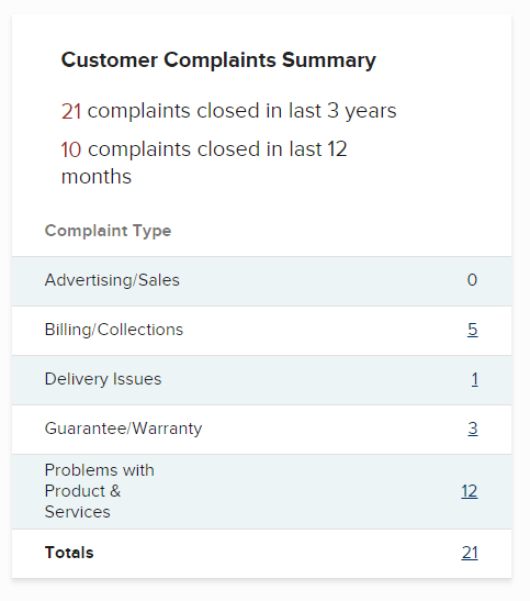 Is iMarketslive A Scam BBB Complaints Summary