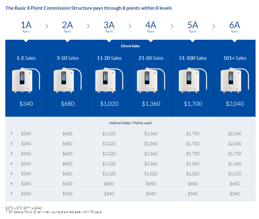 Kangen Water Scam - Enagic Review Commission Structure Screenshot - Your Online Revenue