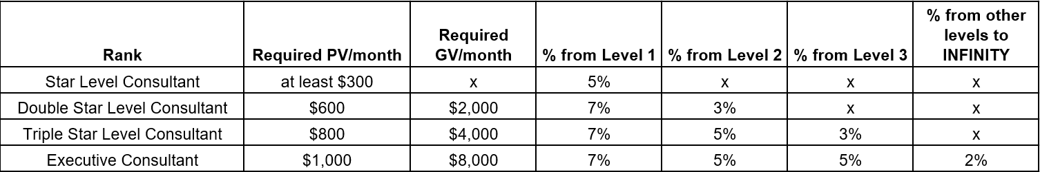 Pure Havens Review Compensation Plan By Rank Per PV And GV