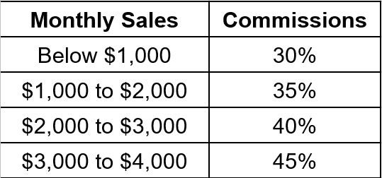 Pure Havens Review Compensation Plan Monthly Sales