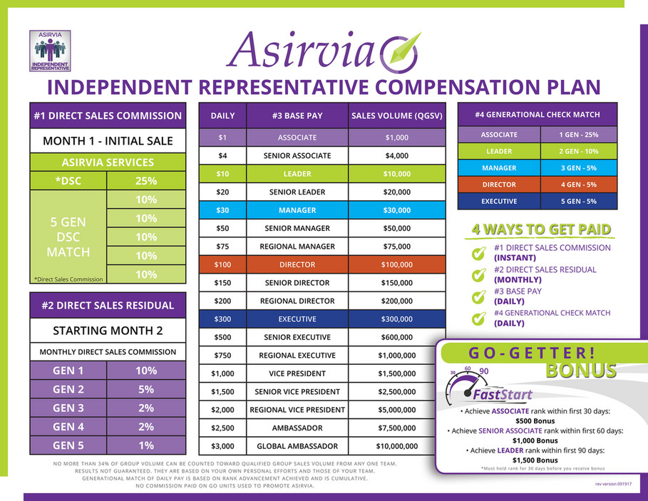 Is Asirvia A Scam Compensation Plan