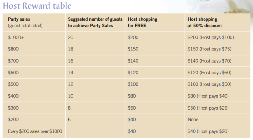 Neal Yard Remedies Reviews Host Rewards Table