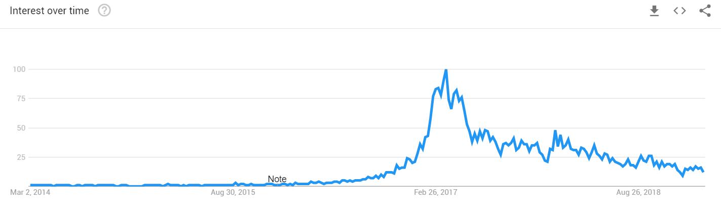 SeneGence Reviews Google Trends