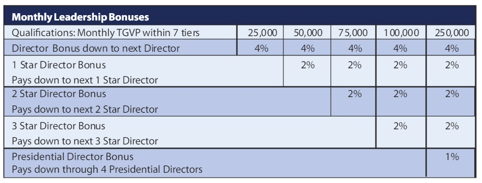 Trivita Reviews Monthly Leadership Bonuses-min