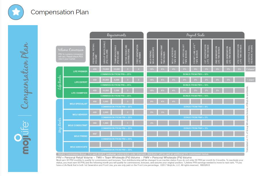 MojiLife Review Compensation Plan - Your Online Revenue-min