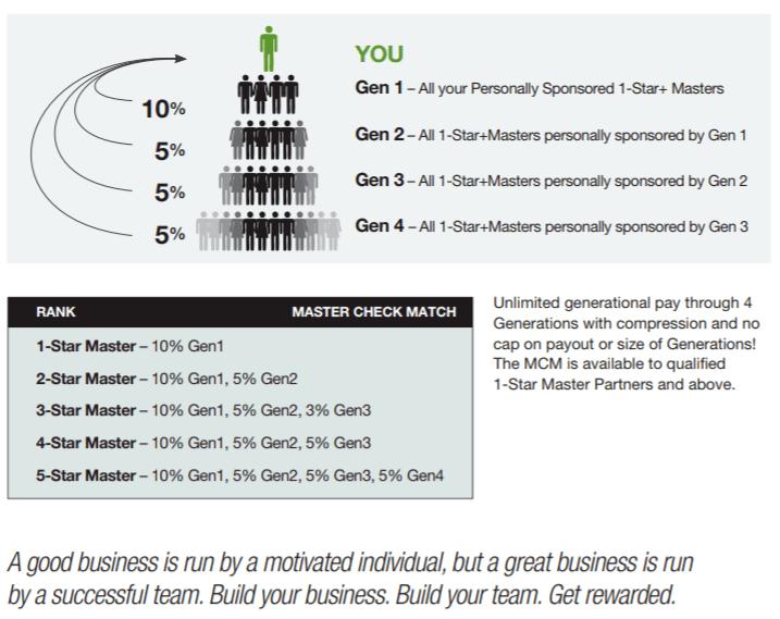 What Is Sisel International Generation Match Bonus - Your Online Revenue-min