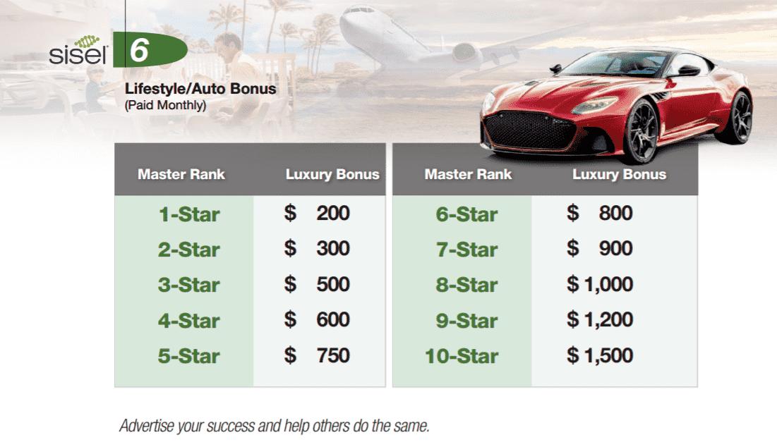 What Is Sisel International Lifestyle Auto Bonus - Your Online Revenue-min