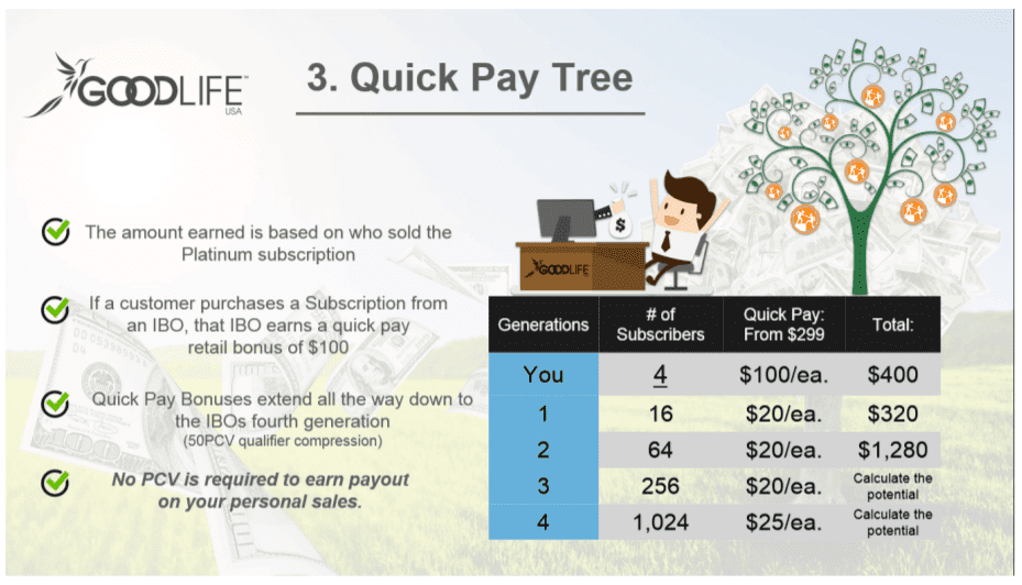 GoodLife USA Reviews Quick Pay Bonus - Your Online Revenue-min