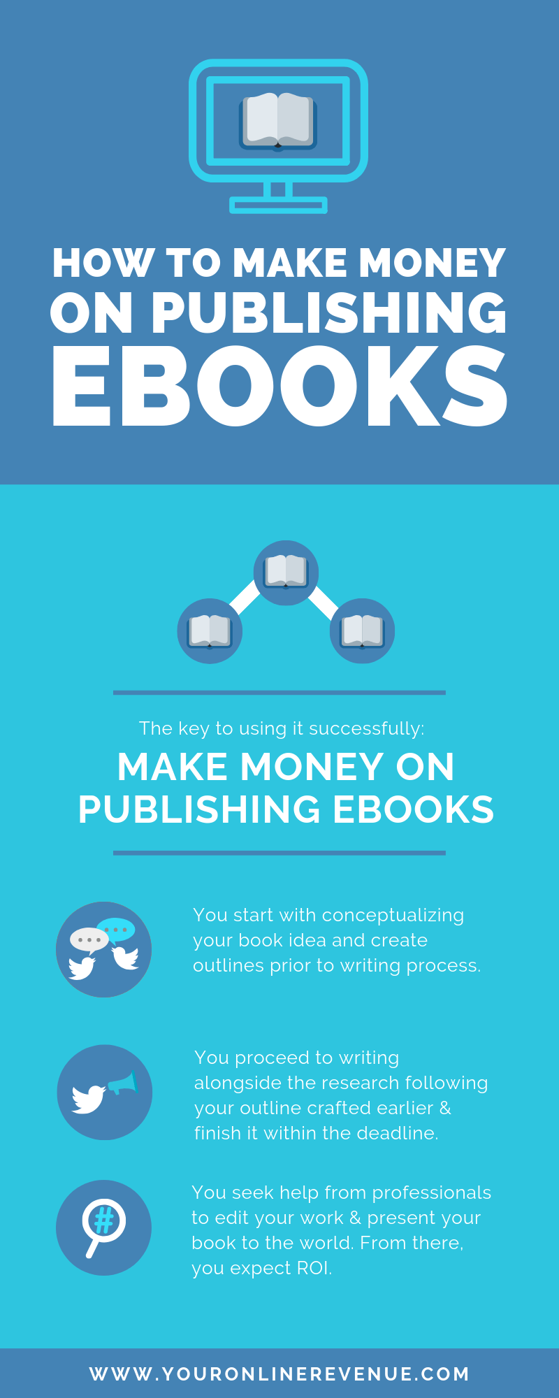 How to Make Money on eBooks Infographic