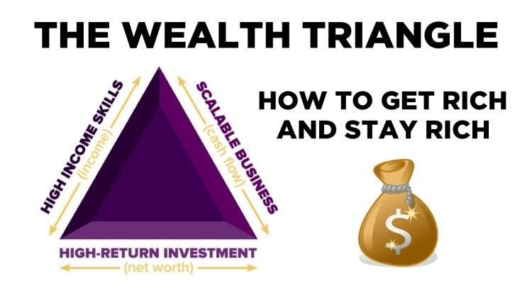 MasterClass Reviews Wealth Triangle - Your Online Revenue