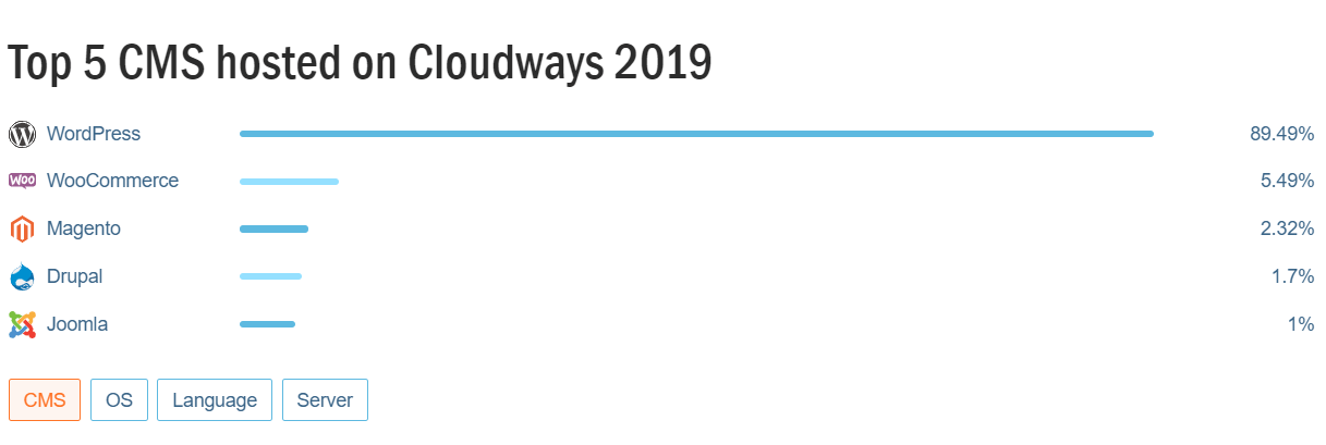 Cloudways Reviews CMS