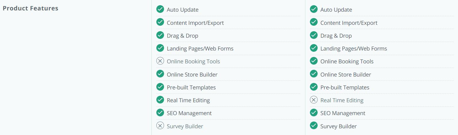 SimpleSite Review VS WordPress
