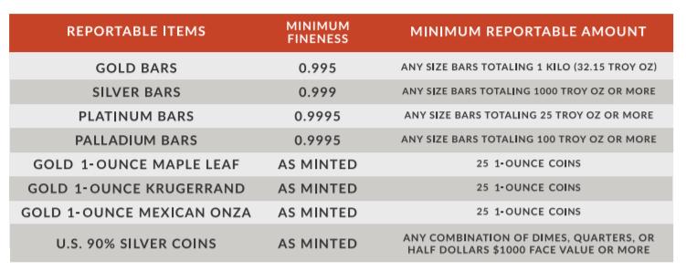 Texas Precious Metals Reviews Income