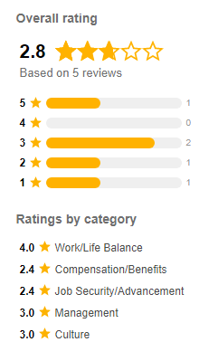 Scribie Reviews Rating