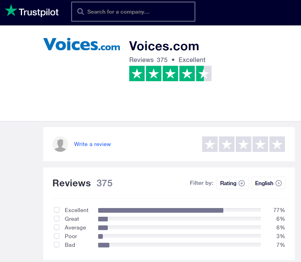 Trustpilot also showed high ratings for Voices.com, which is yet another reputable review site.