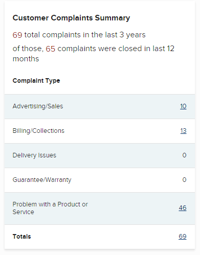 GetUpside Reviews Complaints