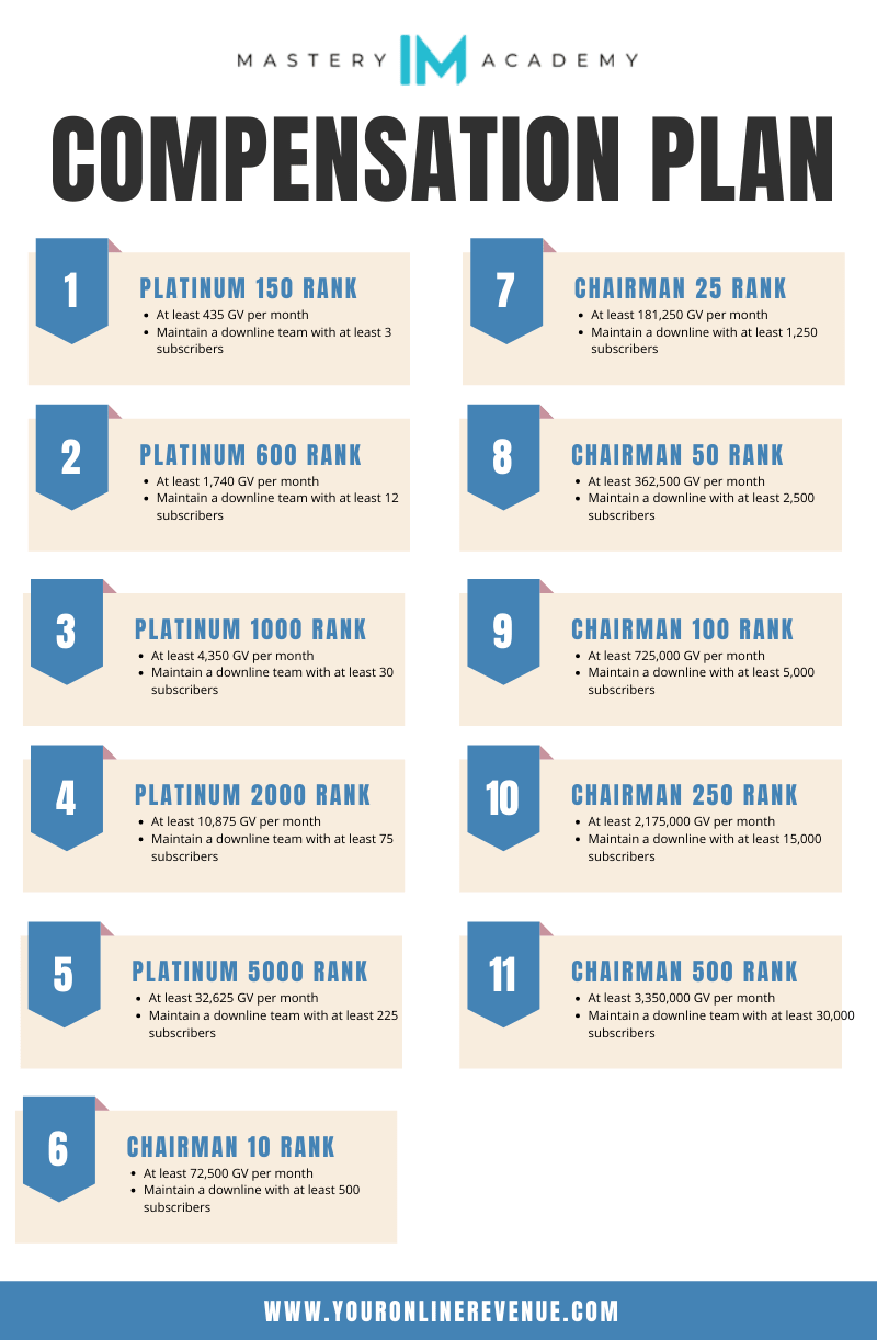 IM Mastery Academy Compensation Plan Based On Ranks Infographic